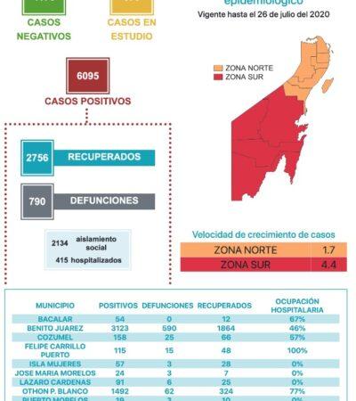 SALTO RÉCORD DE COVID-19 EN QR: Reportan 315 nuevos contagios y 19 muertos en 24 horas en medio de la polémica por el color del Semáforo Epidemiológico