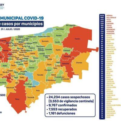 YUCATÁN CIERRA JULIO CON 240 NUEVOS CONTAGIOS: En las últimas 24 horas suman 34 fallecidos y llega la entidad a 7 mil 553 casos positivos de Covid-19