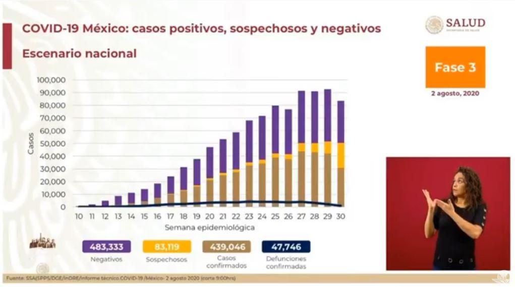 AVANZA EL VIRUS EN MÉXICO: Suman 439,046 contagios y 47,746 muertos
