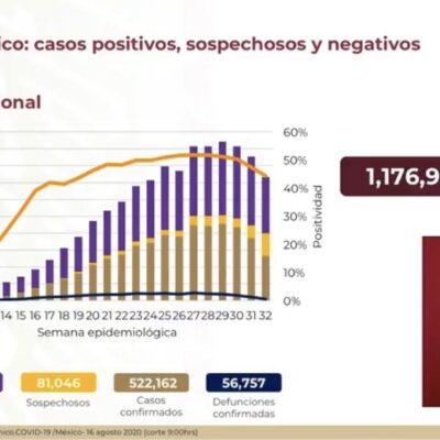 VE GATELL DESCENSO DE PANDEMIA: Acumula México 522,162 contagios y 56,757 muertos