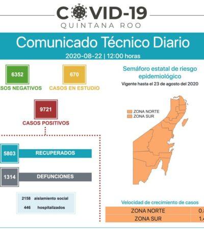 MANTIENE QR TENDENCIA MODERADA EN CONTAGIOS: Reportan 68 nuevos casos y 14 muertos por COVID-19 en 24 horas