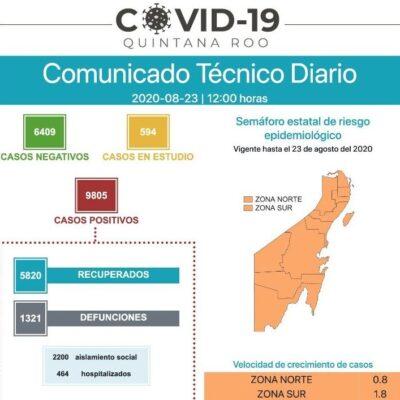LLEGA QR A LOS 9,805 CONTAGIOS: Reportan 84 nuevos casos positivos y 7 muertos por COVID-19 en 24 horas