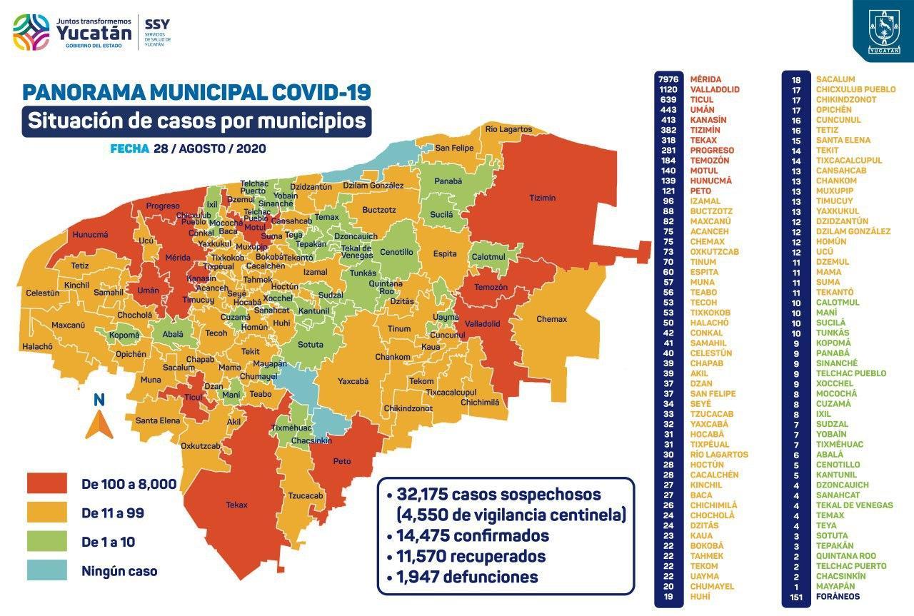 SIGUE EL DESCENSO DE MUERTES POR COVID-19 EN YUCATÁN: En 24 horas se reportan 18 fallecimientos; hay 14 mil 475 casos positivos