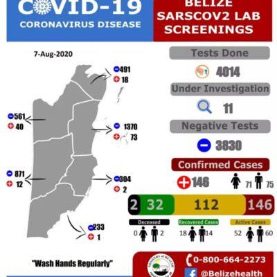 Preocupa a Belice el cruce ilegal y comercial en su frontera con QR, por aumento de casos de Covid-19