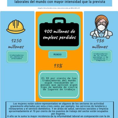 MÉXICO, EL MÁS GOLPEADO EN LA REGIÓN POR LA PANDEMIA: El coronavirus infecta al mercado laboral y lo desafía a un cambio estructural