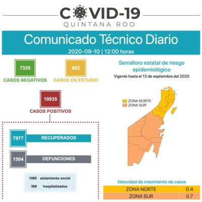 SUPERA QR LOS 1,500 MUERTOS POR COVID-19: Reportan 64 nuevos contagios y 6 decesos en 24 horas por coronavirus