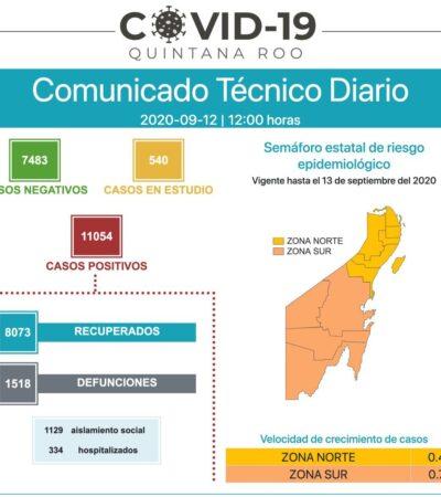 SUPERA QR LOS 11 MIL CONTAGIOS: Reportan 72 nuevos enfermos y 3 muertos por COVID-19 en 24 horas