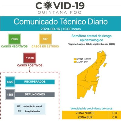 REPUNTAN CONTAGIOS EN CHETUMAL: Reporta QR 49 nuevos casos positivos y 7 muertos por coronavirus en las últimas 24 horas