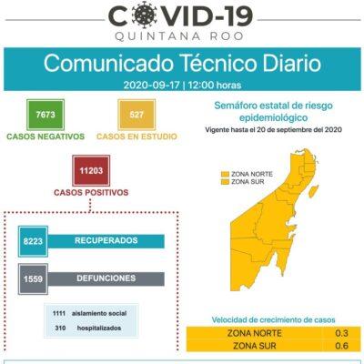 Detectan 15 casos nuevos de COVID-19 y 4 decesos en 24 horas en Quintana Roo