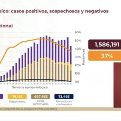ADVIERTEN TENDENCIA A LA BAJA, PERO PUEDE REVERTIRSE: Suma México 73,493 muertos y 697,663 contagios