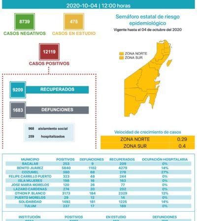 CIERRA QR TERCERA SEMANA EN AMARILLO CON 57 CONTAGIOS Y 8 MUERTOS: Se acumulan 12,119 casos positivos y 1,683 defunciones