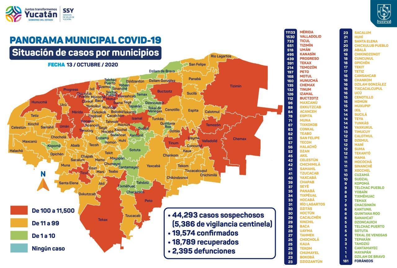 Suma Yucatán 19,574 contagios y 2,395 defunciones por COVID-19