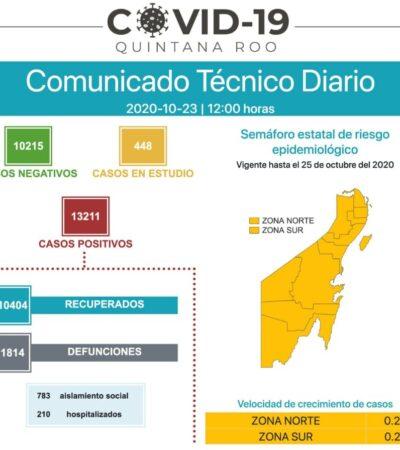 Registra Quintana Roo 57 nuevos contagios y sólo 1 muertos en 24 horas por COVID-19